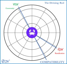 The Divining Rod Cancer 28